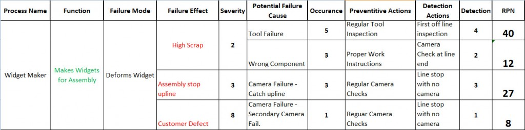 Fmea process failure mode effects analysis in engineering for Process fmea template