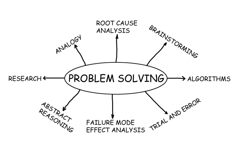 Root cause problem solving