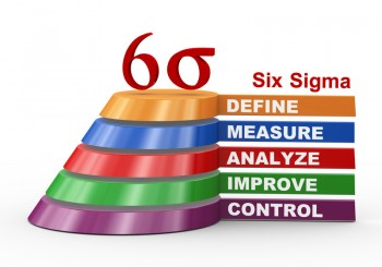 DMAIC - foundation of six sigma