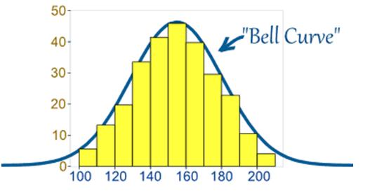 Figure 1  Normal distribution bell curve
